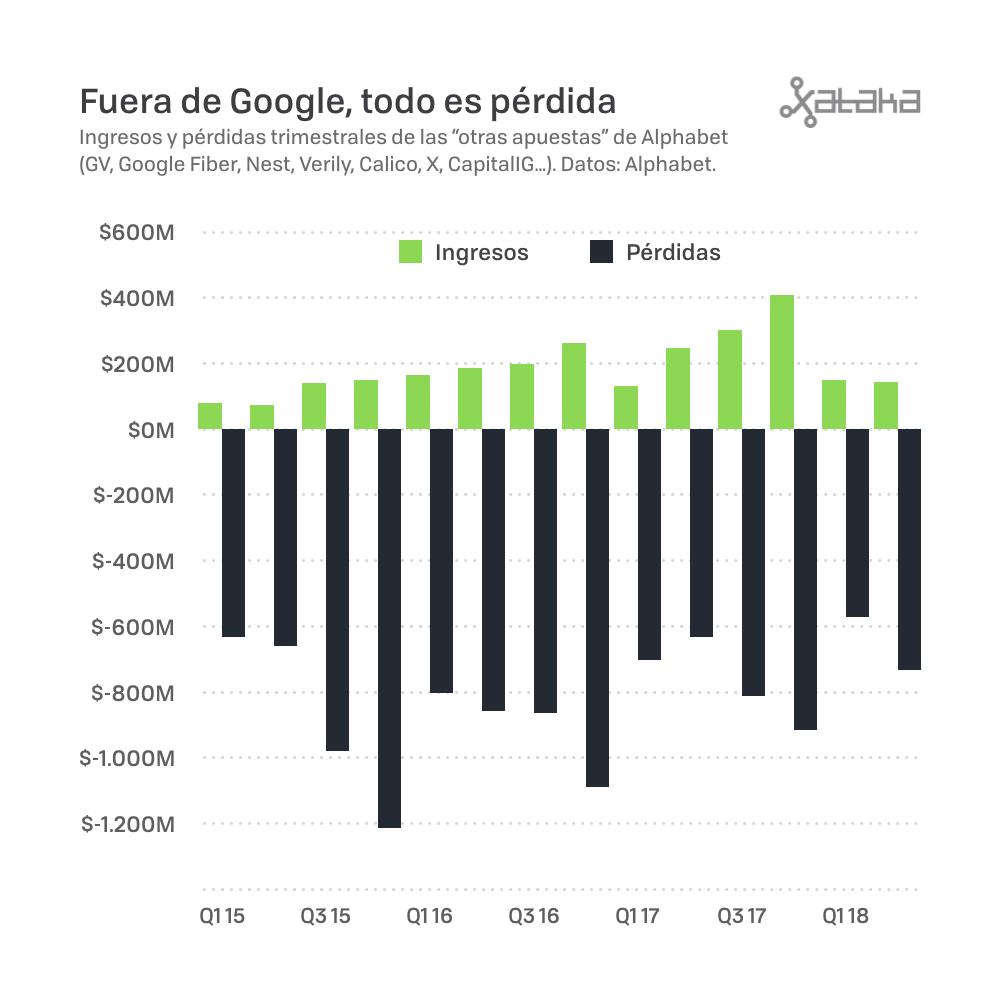Pérdidas económicas de Google