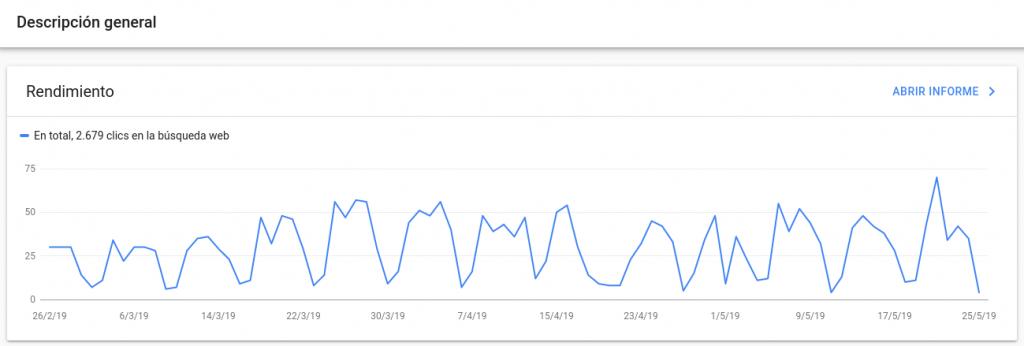 Resumen del informe de rendimiento de Search Console
